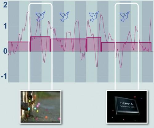 Recursos creativos en spots de televisión - Neuromarketing