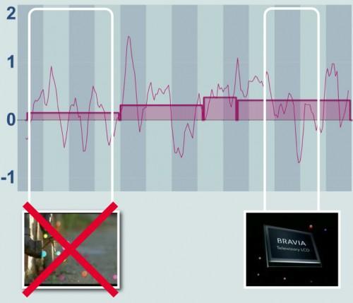 Recursos creativos en spots de televisión 2 - Sony