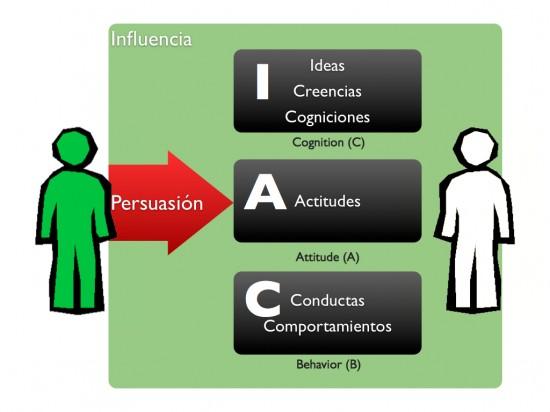 persuasion influencia